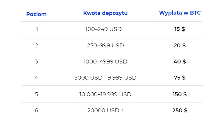 BlockFi jakie nagrody za jaki depozyt